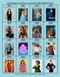 My 5th, and final(ish) Awesome Ladies MBTI Chart! Enjoy! #AwesomeLadies #MBTI…