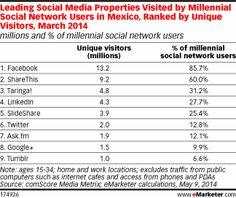 Millennials: Mexico's Digital Trendsetters - eMarketer