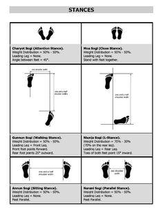 Stances (Sogi)   WalesTKD ITF Taekwon-Do