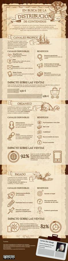 En busca de la Distribución de Contenidos #infografia en español. #CommunityManager