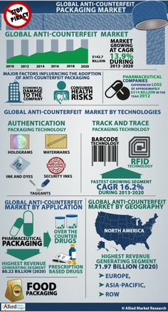 global food consumer packaging market segmentation Global tetra pack market, worldwide food and beverage packaging market, global packaging market, global rigid plastics packaging market, global flexible packaging.