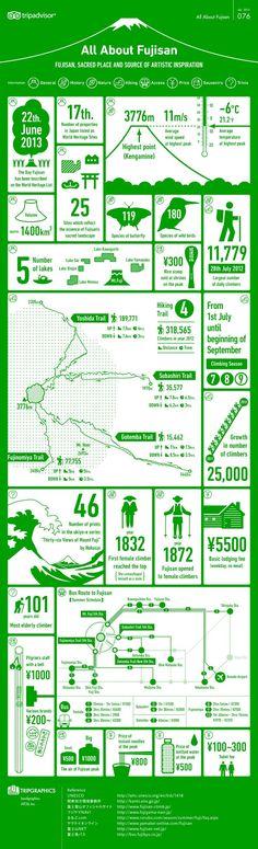 infographics / tripadvisor #infographics