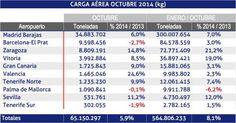 En octubre, se incrementa en un 5,9% la carga en los aeropuertos de la red Aena | Cadena de Suministro