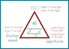 exposure triangle for photography