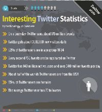 Interesting statics about twitter and its user demographics,  inc a breakdown of users by location and gender.  By: Technology in Business