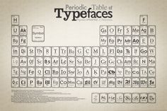 """creativepulp: """" The Periodic Table Of Typefaces. Cam Wilde of Squidspot created a Periodic Table for typeface addicts. The 'Periodic Table of Typefaces' is designed in style of Period Table of. Typography Wallpaper, Typography Love, Typography Letters, Graphic Design Typography, Typography Poster, Web Design, Type Design, Design Taxi, Design Blogs"""