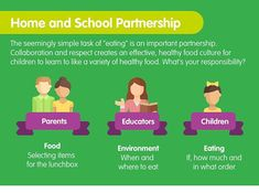 If you have been following me for a while you might be familiar with #parentsprovidechildrendecide. But how does this principle work in schools? Well this image is included in the open letter to principals that I just wrote with @thecuriousnutritionist about the need to improve food education (and if you requested a copy it has just hit your inbox). In order for children to learn to eat a variety of foods and have a positive relationship with food that is long lasting we all need to… Open Letter, Kids Meals, Schools, Collaboration, No Response, Positivity, Relationship, Healthy Recipes, Foods