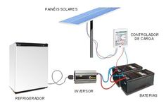 O que são os painéis solares?                                                                                                                                                                                 Mais