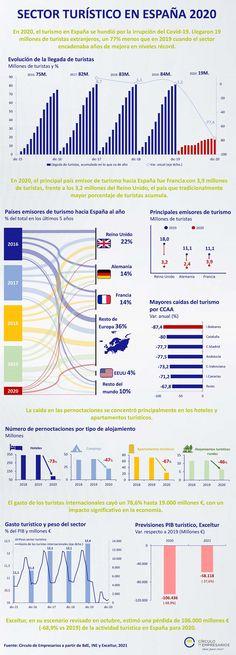 El Círculo de Empresarios ha elaborado esta infografía en la que se muestran las principales caídas dentro del sector turístico Español en 2020. Entre ellas pérdidas por valor de 106.000 millones.