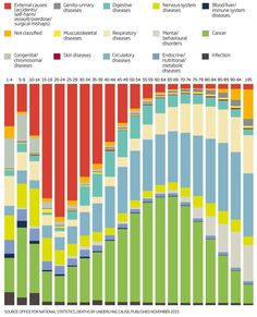 Causes of death by age.