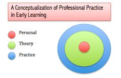 A conceptualization of professional practice