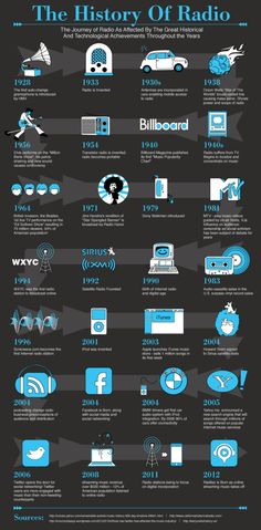 This picture illustrates the history and journey of the radio. It is the timeline and evolution of Radio.