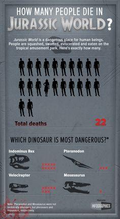 Jurassic World-I'm just glad the Indominus Rex wasn't a real dinosaur! Jurassic World 2015, Jurassic Park Series, Jurassic World Dinosaurs, Jurassic Movies, Michael Crichton, Dinosaur Movie, Real Dinosaur, Jurrassic Park, Indominus Rex