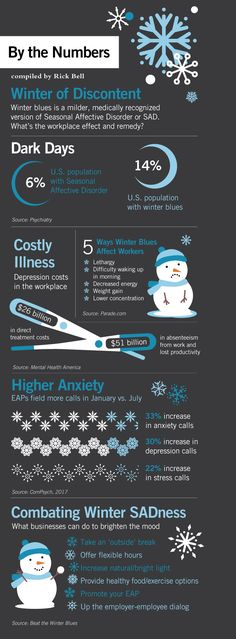 Winter blues is a milder, medically recognized version of Seasonal Affective Disorder or SAD. What's the workplace effect and remedy?