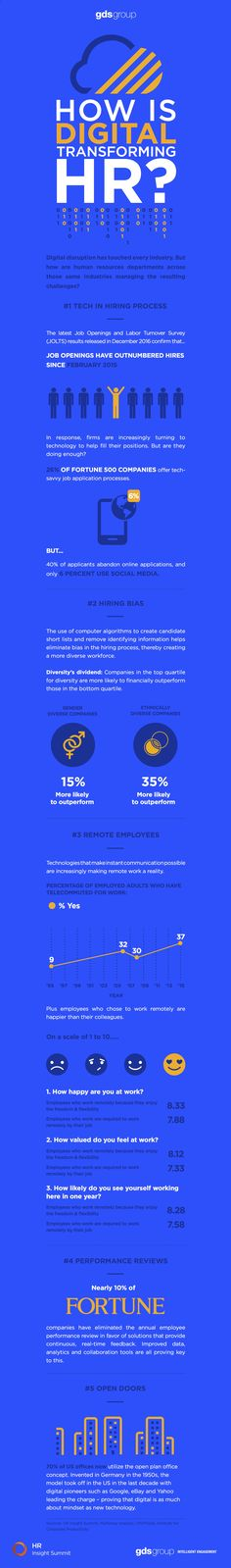 How is digital transforming HR?