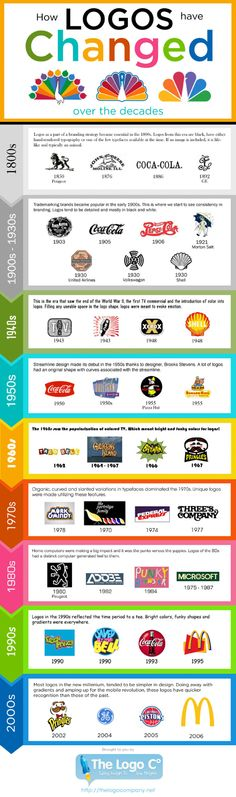 Así se han transformado algunos de los logotipos más icónicos a lo largo de la historia. #Logotipo #Branding #Rebranding