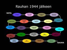 Vaaran vuodet Finland, Nostalgia, Chart, History, Historia