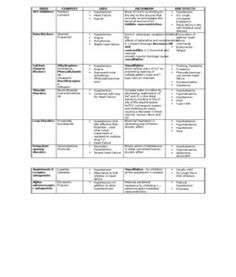 Pharmacology Summary Chart