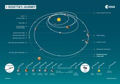 Infographic and timeline summarising the milestones of Rosetta's journey through the Solar System. Source: ESA
