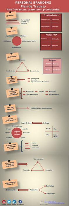 Plan de trabajo para tu marca personal #infografia #infographic #marketing