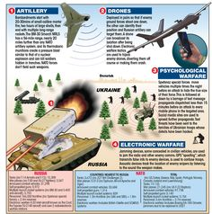 Russia's current battle tactics as seen by the West.