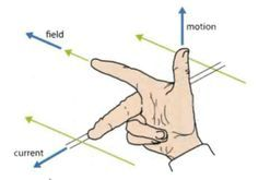 Right-Hand Physics Rules - Physics - IB Survival Physics Lessons, Physics Concepts, Physics Formulas, Physics Notes, Engineering Science, Electronic Engineering, Physical Science, Electrical Engineering, Science Experiments