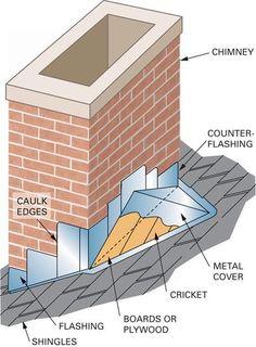 cricket and stepflashing, masonry chimney on shingle roof