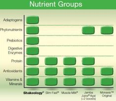 In case you were wondering what was in Shakeology. This is just a small list of what you get with Shakeology. Message me for more information so you can get started. What do you want to do to change your health?