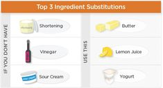 Common Ingredient Substitutions about 60 - Out of baking powder? Make your own with our substitutions guide.