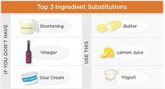 Common Ingredient Substitutions