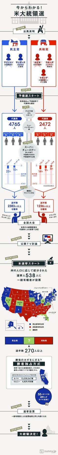 【復習】アメリカ大統領選挙の仕組みを知ろう | ZUNNY インフォグラフィック・ニュース