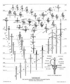 De la espada medieval de una mano a la espada ropera de la Edad Moderna - El árbol genealógico de las espadas