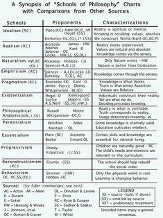 180 20th Century Philosophy Ideas In 2021 Philosophy Philosophers Western Philosophy