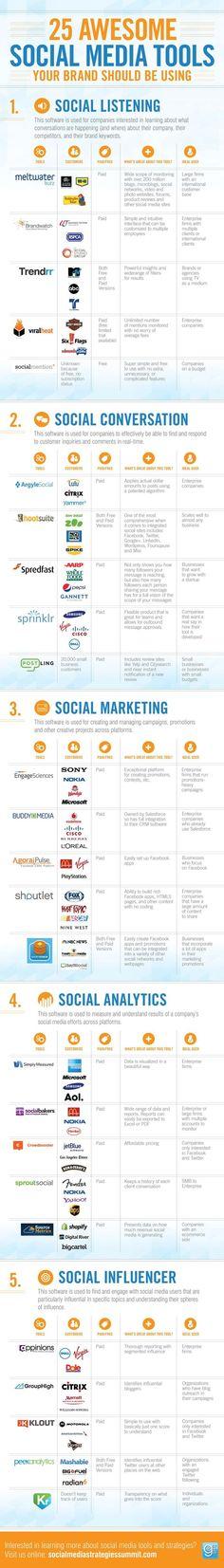 Infografía con las 25 herramientas indispensables para el Social Media
