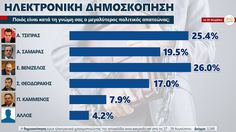 Δημοσκόπηση:Ποιός είναι ο μεγαλύτερος πολιτικός απατεώνας; - ΟΠΤΙΚΕΣ ΓΩΝΙΕΣ...