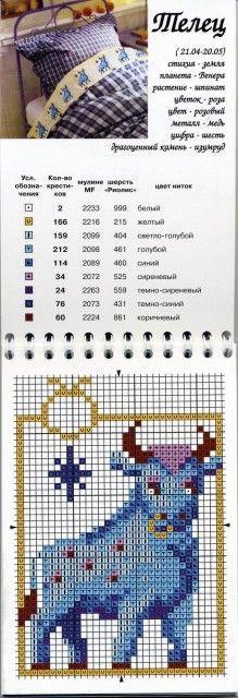Taurus Chart