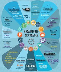 Qué sucede en un minuto en Internet?