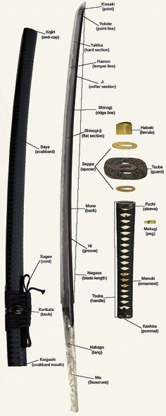 draw Tutorials — anatoref: Katana Sword Reference: Top Image Row...