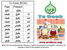 Learning Arabic MSA (Fabienne) To cook Arabic Verbs, Cooking Chicken Wings, Present Tense, Cooking Light Recipes, Arabic Lessons, Learning Arabic, Language, Egyptian, Turkey