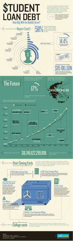 Infographic Ideas student infographic creator : The internet, Job work and Student loans on Pinterest