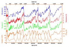 Vostok 420ky 4curves insolation - Milankovitch cycles - Wikipedia, the free encyclopedia