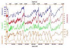 Vostok 420ky 4curves insolation - Milankovitch cycles - Wikipedia, the free encyclopedia