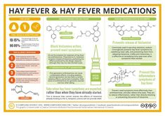 Hay fever, or allergic rhinitis, affects over 40 million people. Antihistamines help to relieve nasal allergy symptoms such as: Sneezing and an itchy nose. They are not good at relieving nasal congestion