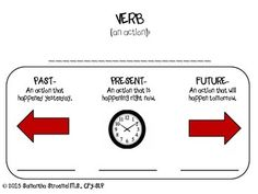 This verb tense mat can be used as a visual to aid with past, present, and future verb tense production.