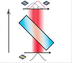Getting around the 'uncertainty principle': Physicists make first direct measurements of polarization states of light -  Researchers at the University of Rochester and the University of Ottawa have applied a recently developed technique to directly measure for the first time the polarization states of light. Their work both overcomes some important challenges of Heisenberg's famous Uncertainty Principle and also is applicable to qubits, the building blocks of quantum information theory.