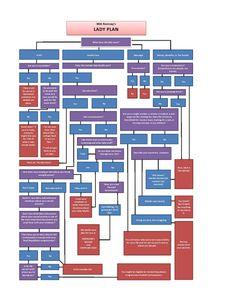 All Of Mitt Romney's Fancy Lady Policies In One Handy Flowchart