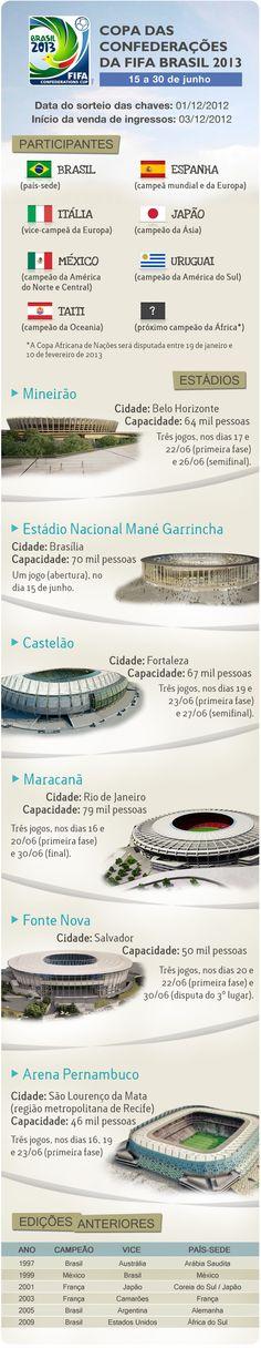 Infográfico detalha como será a Copa das Confederações, em 2013. Competição será disputada de 15 de junho a 30 de junho, em seis sedes. Confira!    Fonte: Portal da Copa