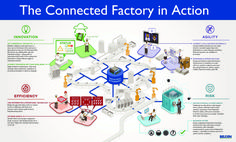 The Smart Factory -- The Connected Factory in Action [Infogrpahic]
