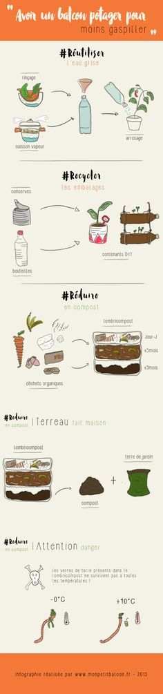 Infographie - Avoir un compost sur son balcon potager #compost #zerowaste #balconpotager