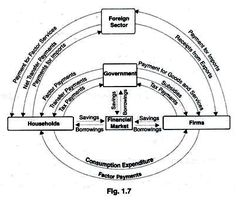 Circular flow model flow models and economics lessons circular flow of income in a four sector economy ccuart Images